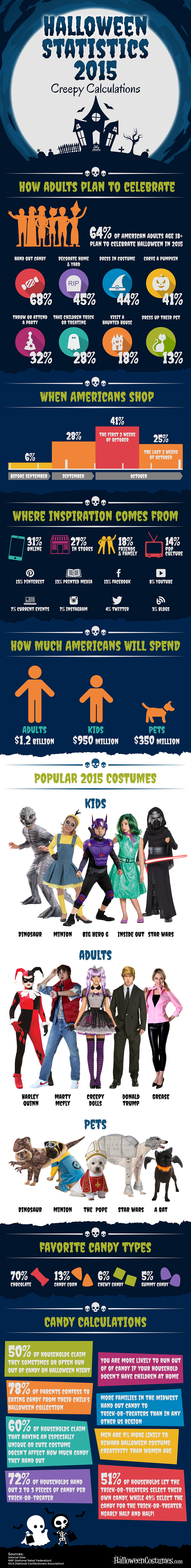 Creepy Calculations: 2015 Halloween Statistics
