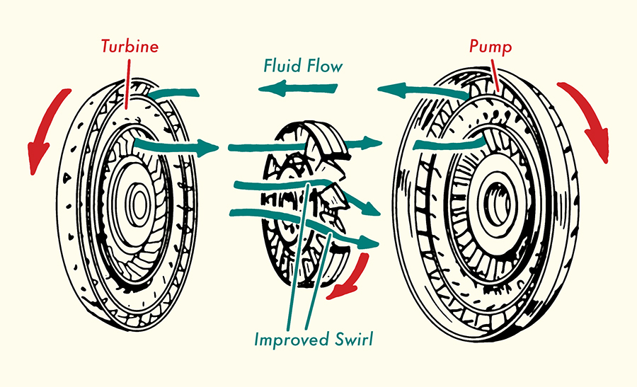 How Does A Torque Converter Work >> Gearhead 101 Understanding Automatic Transmission Lifestyle Blog