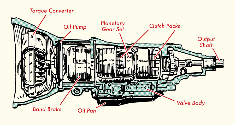 Automatic Transmission Diagram | Wiring Diagram on
