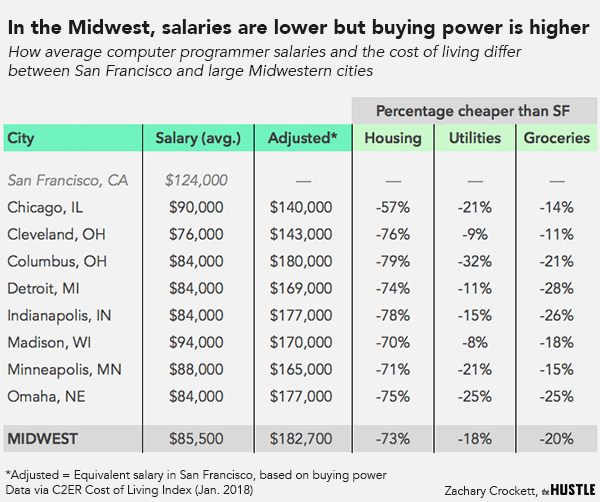 Midwest startup cost of talent