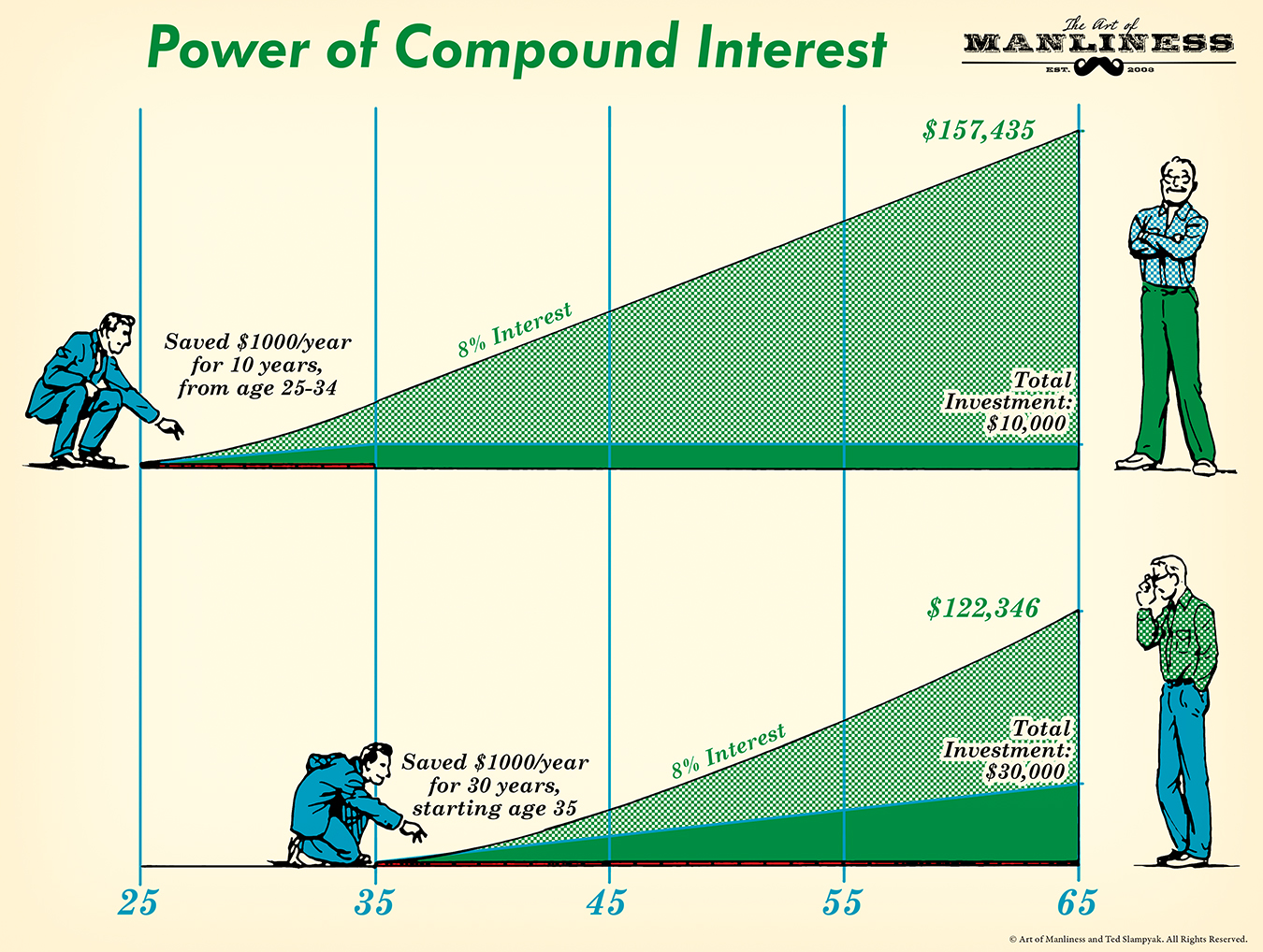 how does compound interest work